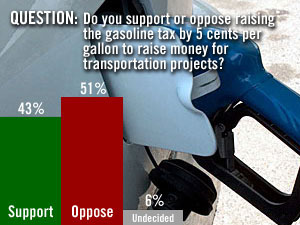 Fifty-one percent of those polled who don't support a nickel-a-gallon gas tax increase to pay for transportation projects.  (Mason-Dixon Research)